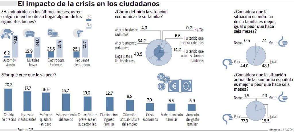 impacto-crisis